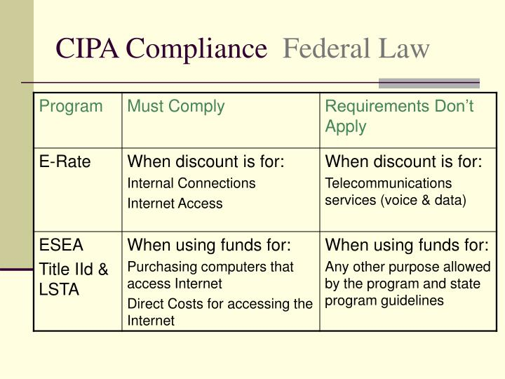 CIPA Compliance