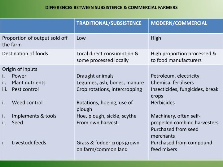 DIFFERENCES BETWEEN SUBSISTENCE & COMMERCIAL FARMERS