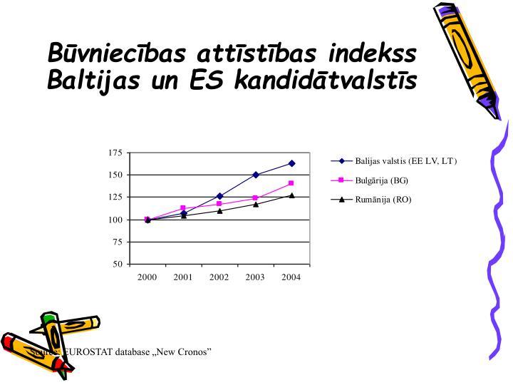 Būvniecības attīstības indekss Baltijas un ES kandidātvalstīs