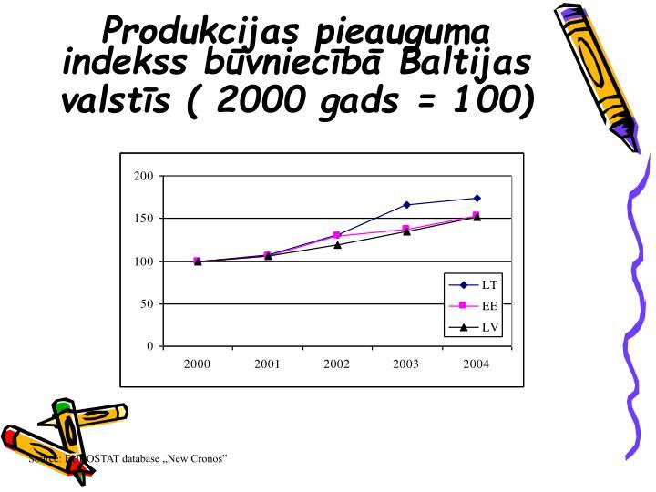 Produkcijas pieauguma indekss būvniecībā Baltijas valstīs