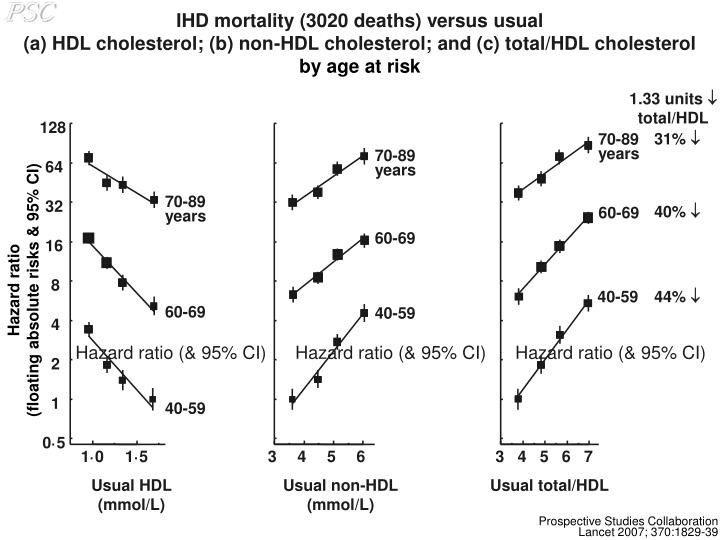 IHD mortality (3020 deaths) versus usual