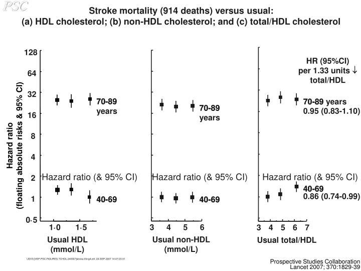 Stroke mortality (914 deaths) versus usual: