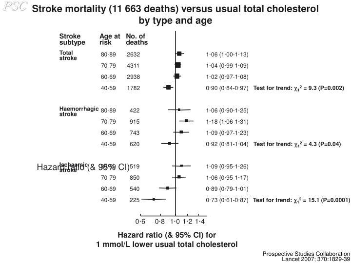 Stroke mortality (11 663 deaths) versus usual total cholesterol