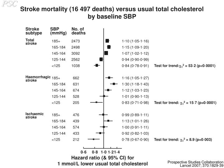 Stroke mortality (16 497 deaths) versus usual total cholesterol