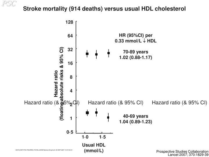 Stroke mortality (914 deaths) versus usual HDL cholesterol