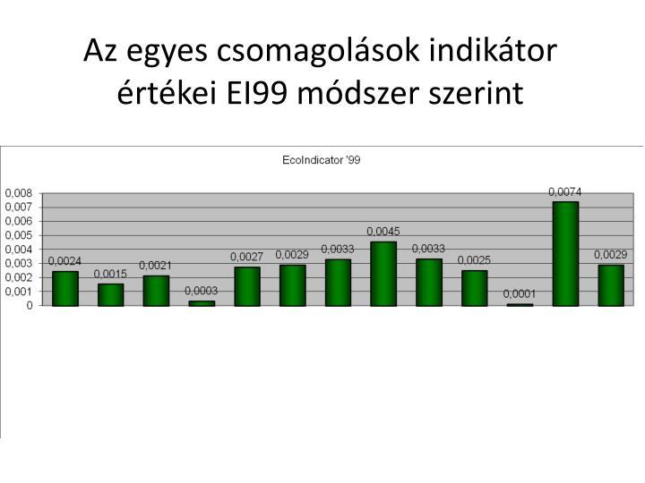 Az egyes csomagolások indikátor értékei EI99 módszer szerint