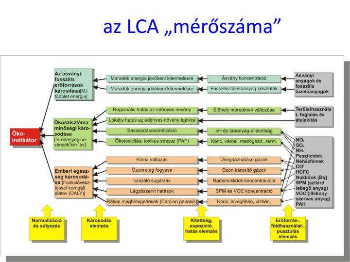 """az LCA """"mérőszáma"""""""
