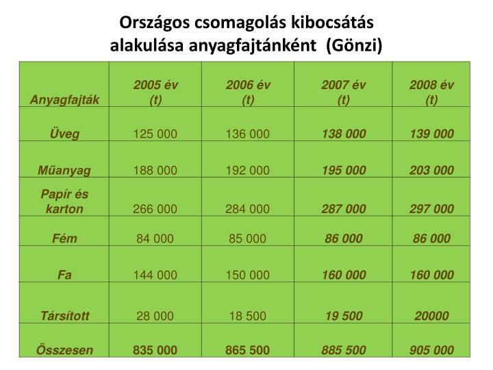 Országos csomagolás kibocsátás alakulása anyagfajtánként  (Gönzi)
