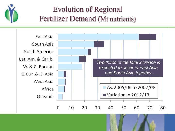 Evolution of Regional