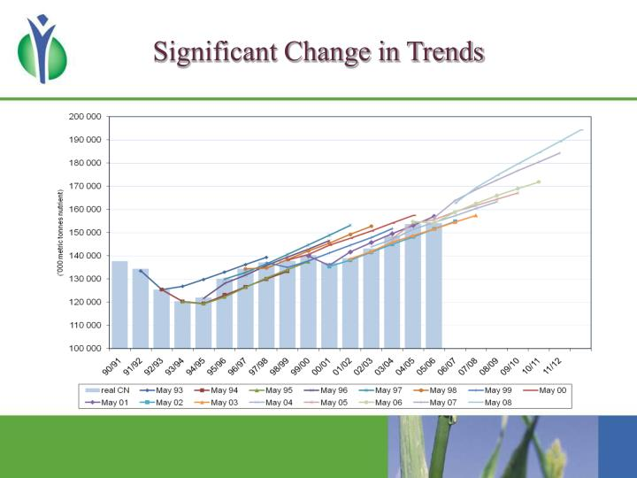 Significant Change in Trends