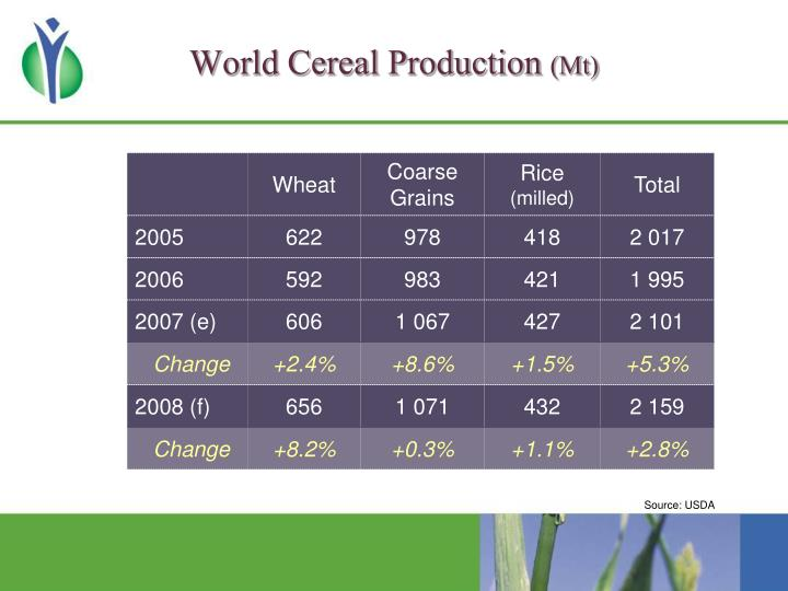 World cereal production mt