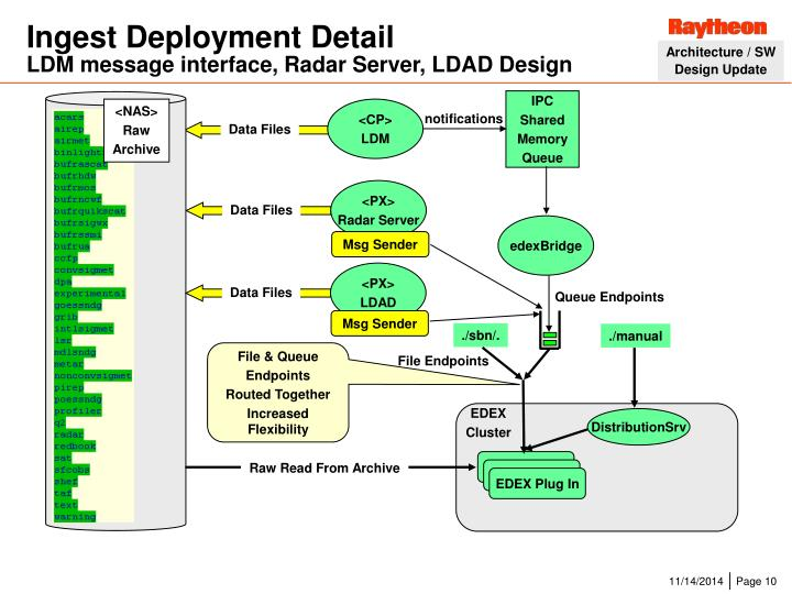 Ingest Deployment Detail
