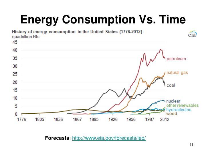 Energy Consumption Vs. Time