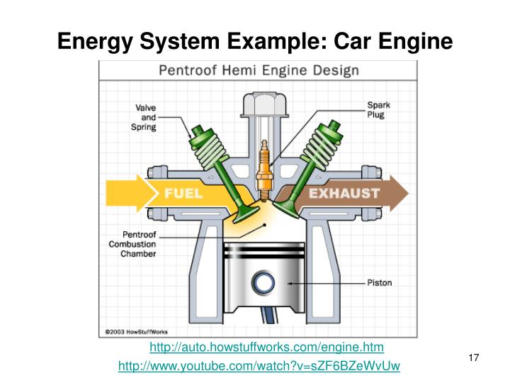 Energy System Example: Car Engine