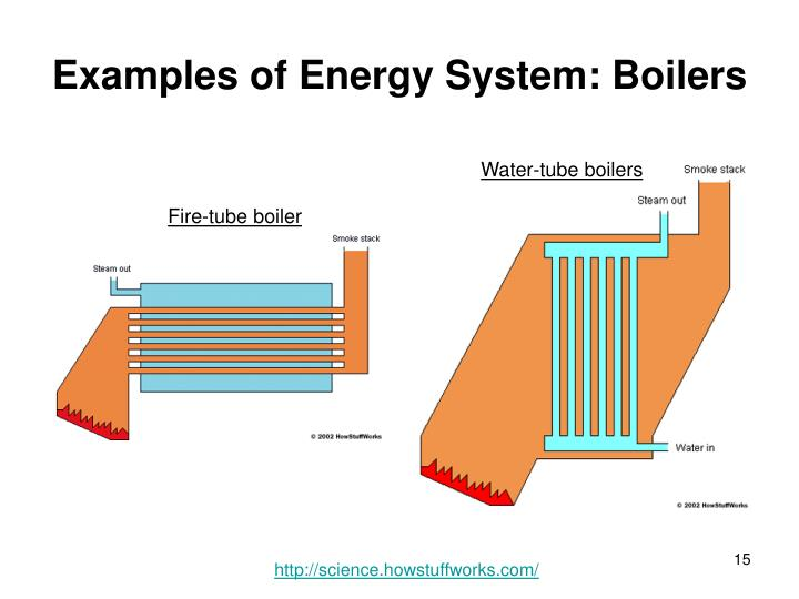 Examples of Energy System: Boilers