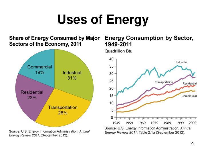 Uses of Energy