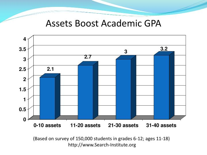 Assets Boost Academic GPA