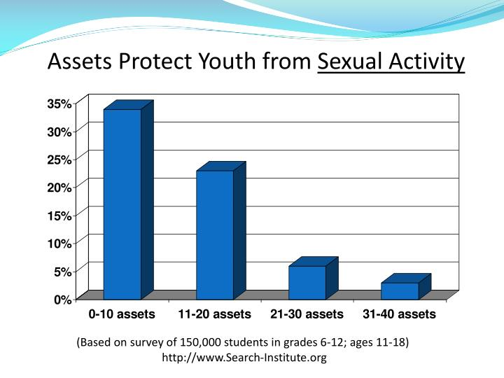Assets Protect Youth from