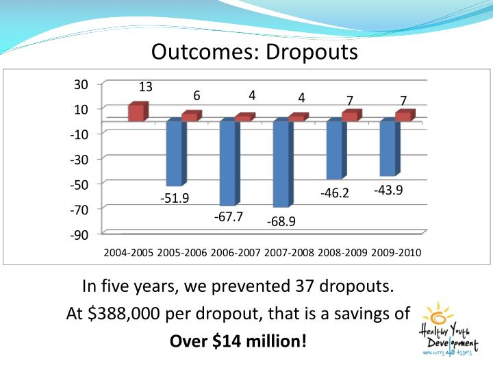 Outcomes: Dropouts