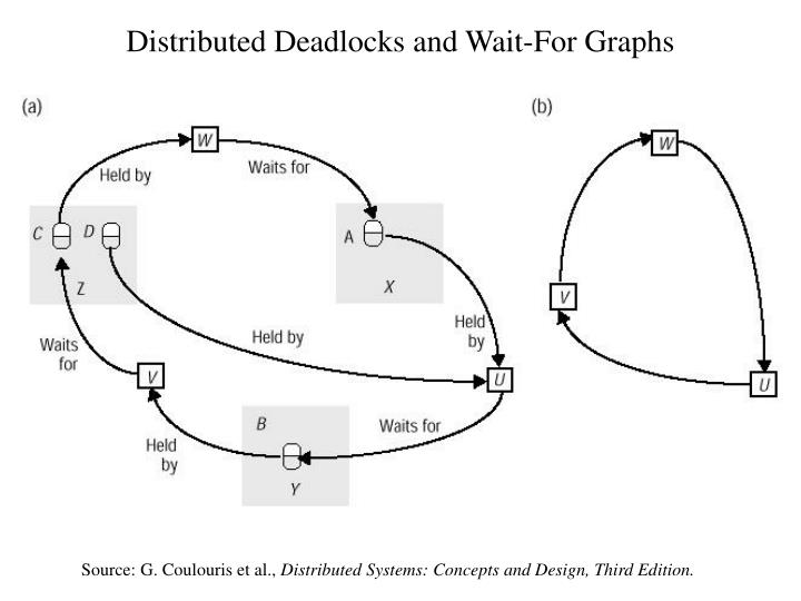 Distributed Deadlocks and Wait-For Graphs