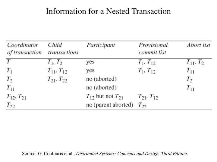 Information for a Nested Transaction