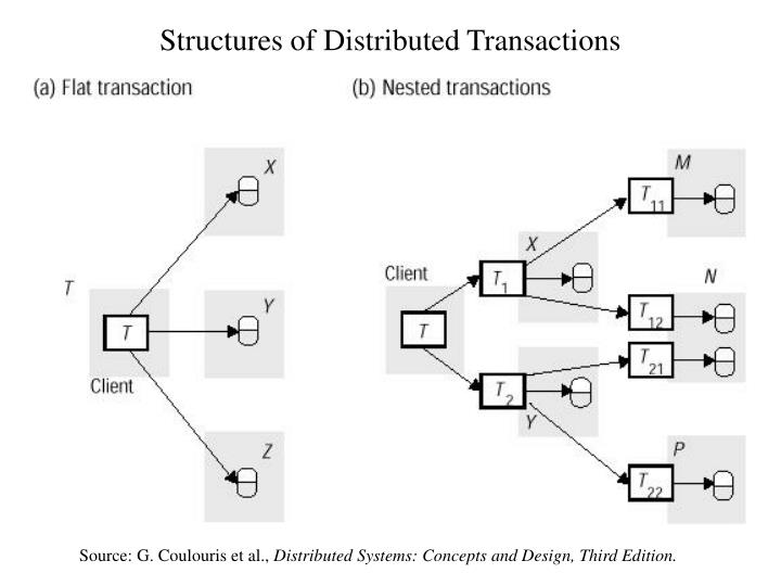 Structures of distributed transactions