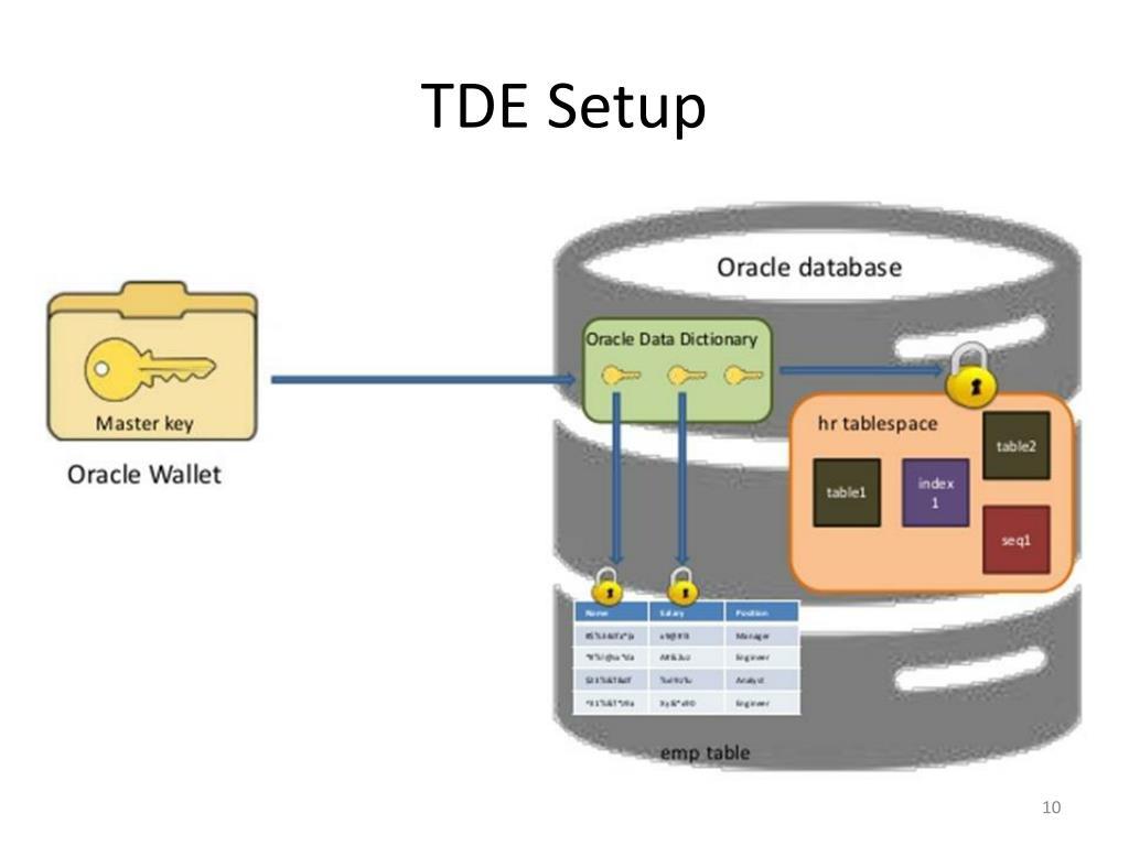 PPT - Oracle Transparent Data Encryption (TDE) 12c