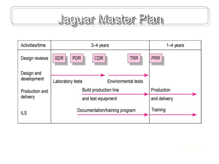 Jaguar Master Plan