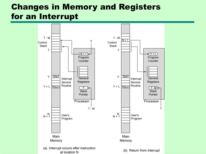 Changes in Memory and Registers