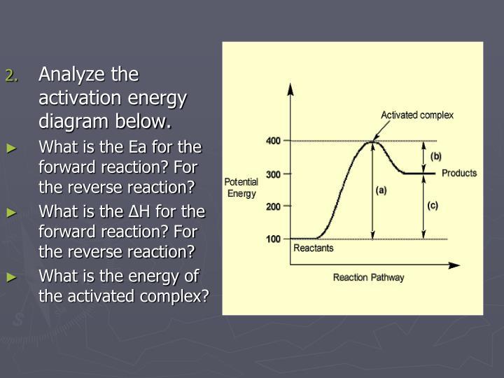 Analyze the activation energy diagram below.