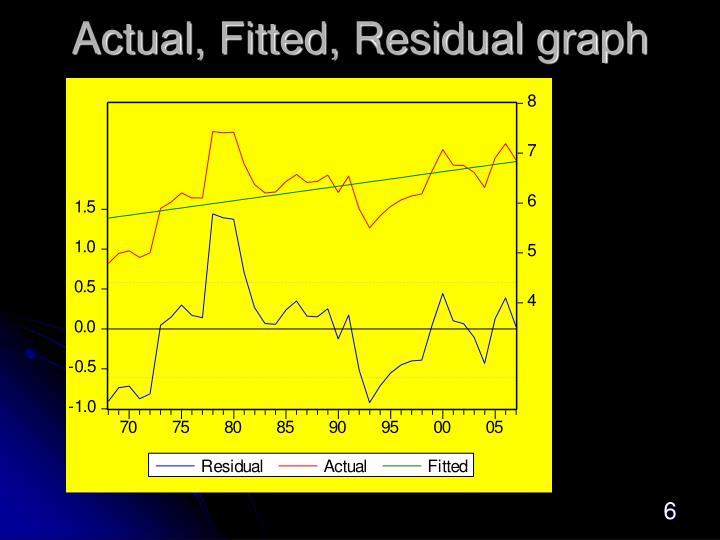 Actual, Fitted, Residual graph