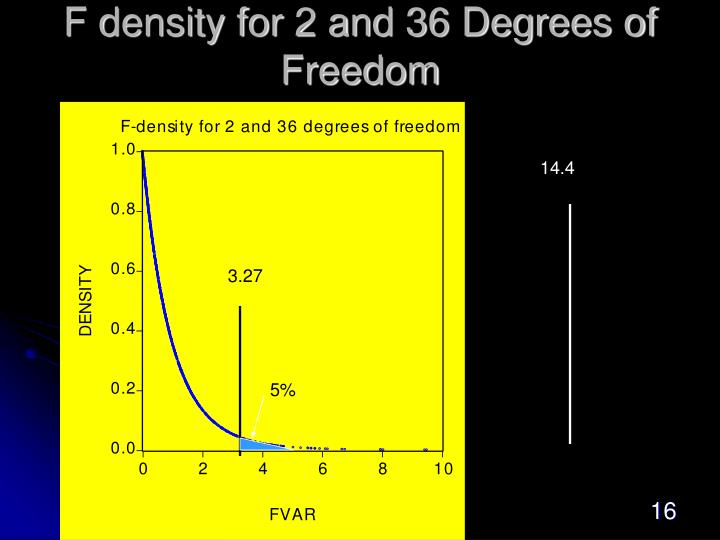 F density for 2 and 36 Degrees of Freedom