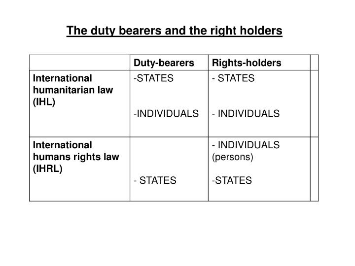 The duty bearers and the right holders