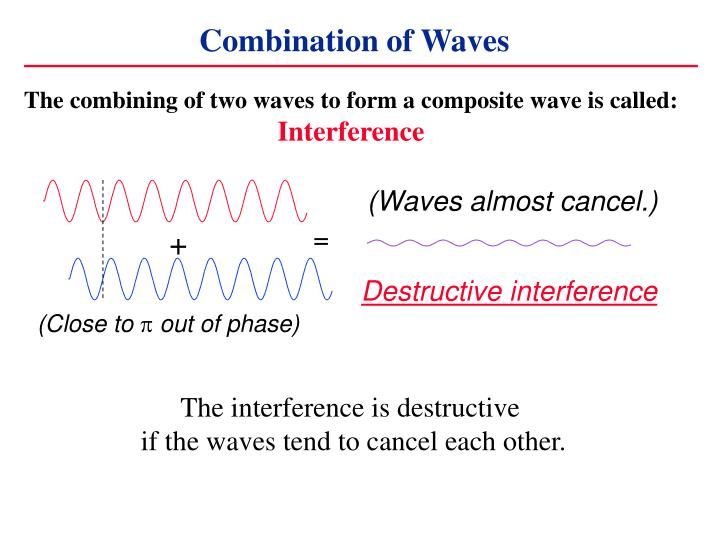 (Waves almost cancel.)