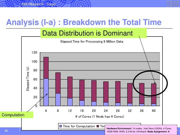 Analysis (I-a) : Breakdown the Total Time