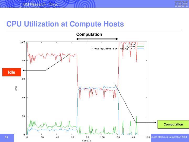 CPU Utilization at Compute Hosts