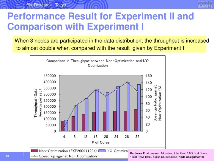 Performance Result for Experiment II and Comparison with Experiment I