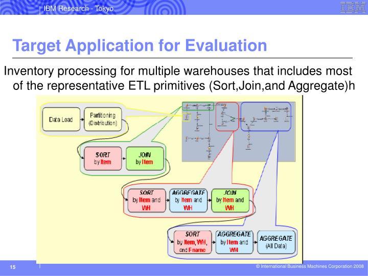 Target Application for Evaluation