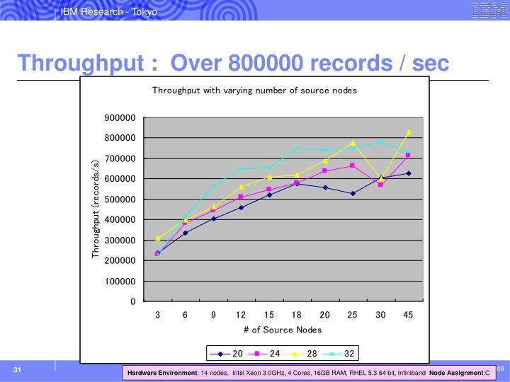 Throughput :  Over 800000 records / sec