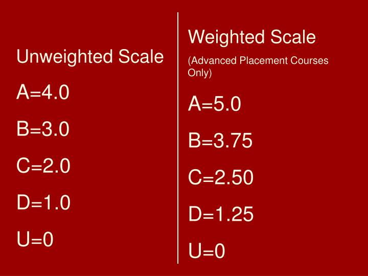 Weighted Scale