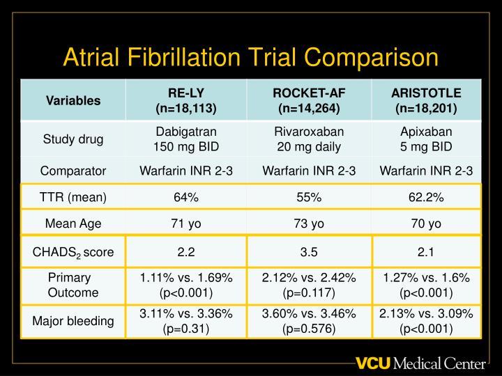Atrial Fibrillation Trial Comparison