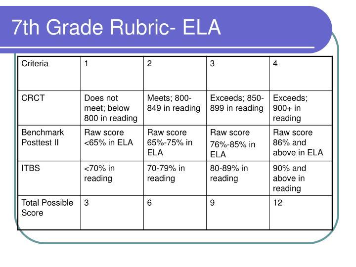 7th Grade Rubric- ELA