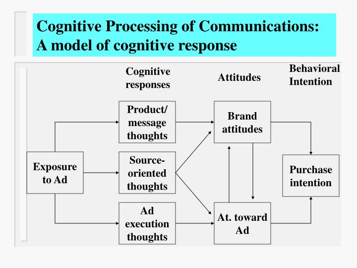 cognitive process Cognitive processes, cognitive psychology, cognitive science cognitive processes edit cognitive processes (aka mental functions or mental operations.