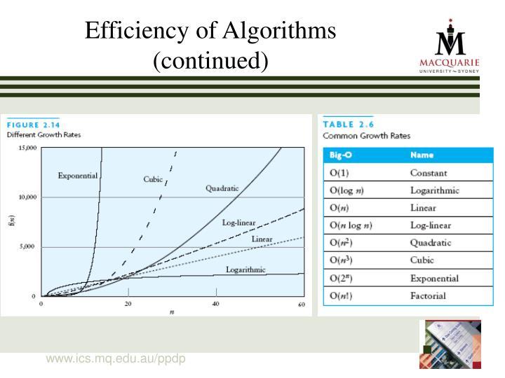 Efficiency of Algorithms (continued)