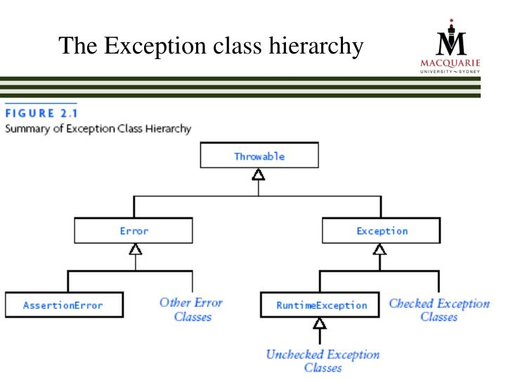 The Exception class hierarchy