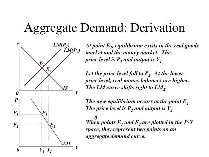 Aggregate Demand: Derivation
