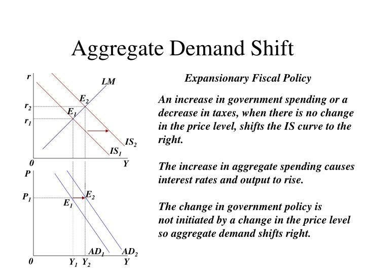 Aggregate Demand Shift