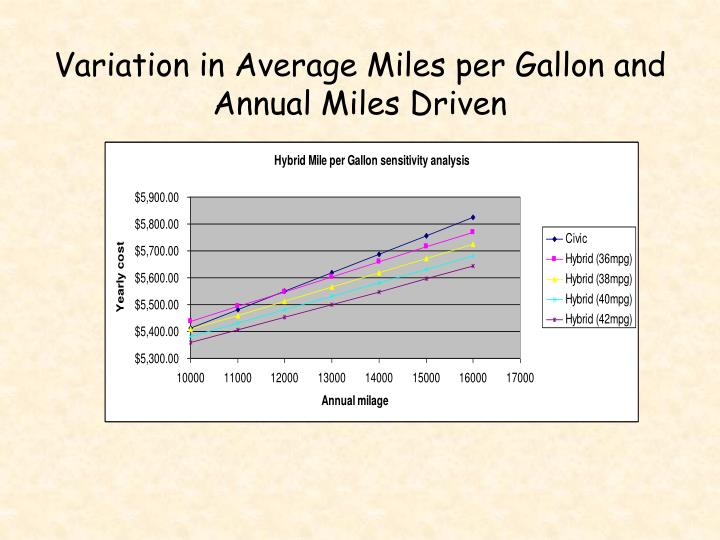 Variation in Average Miles per Gallon and Annual Miles Driven