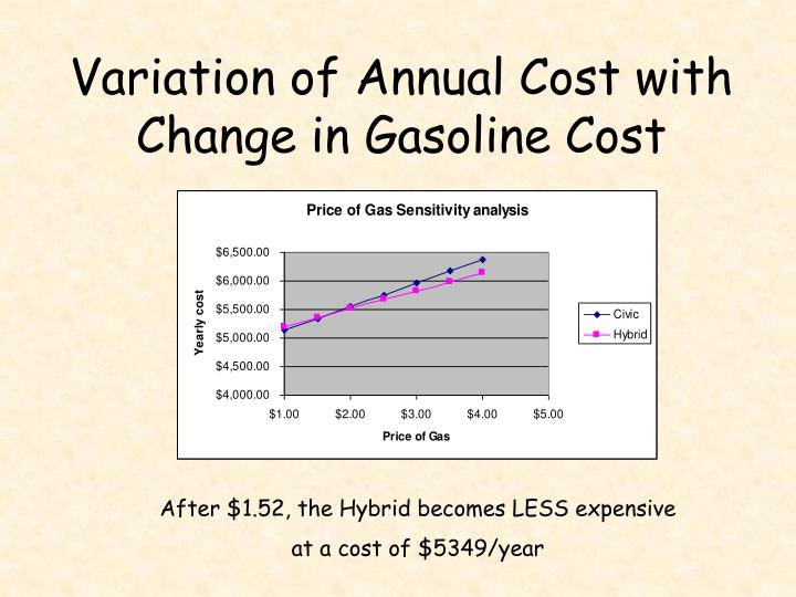 Variation of Annual Cost with Change in Gasoline Cost
