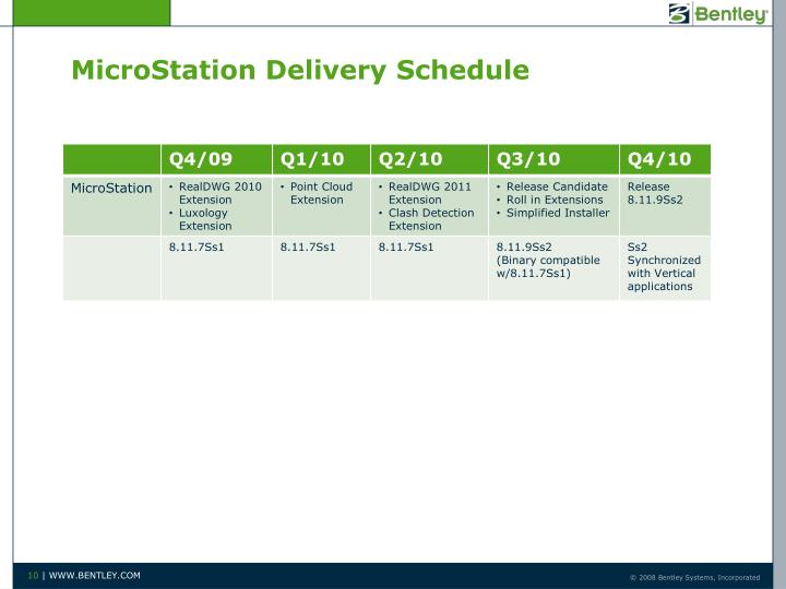 MicroStation Delivery Schedule